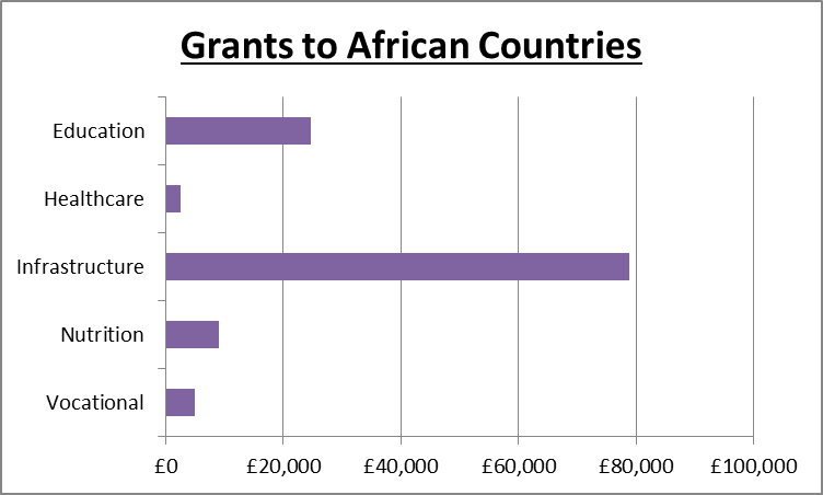 Grants to African Countries